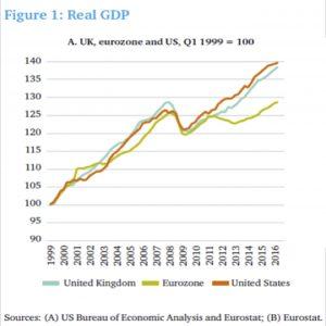 UK:US:Eurozone performance