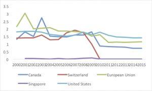 Average Global tariffs