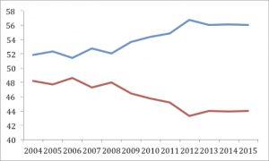 Proportion of UK to EU trade